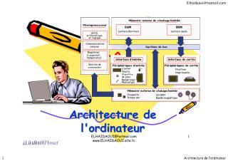 architecture-ordinateur.pdf