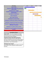 Dashboard and Status Report - IFRS Implementation 28-Sep-2009.xls